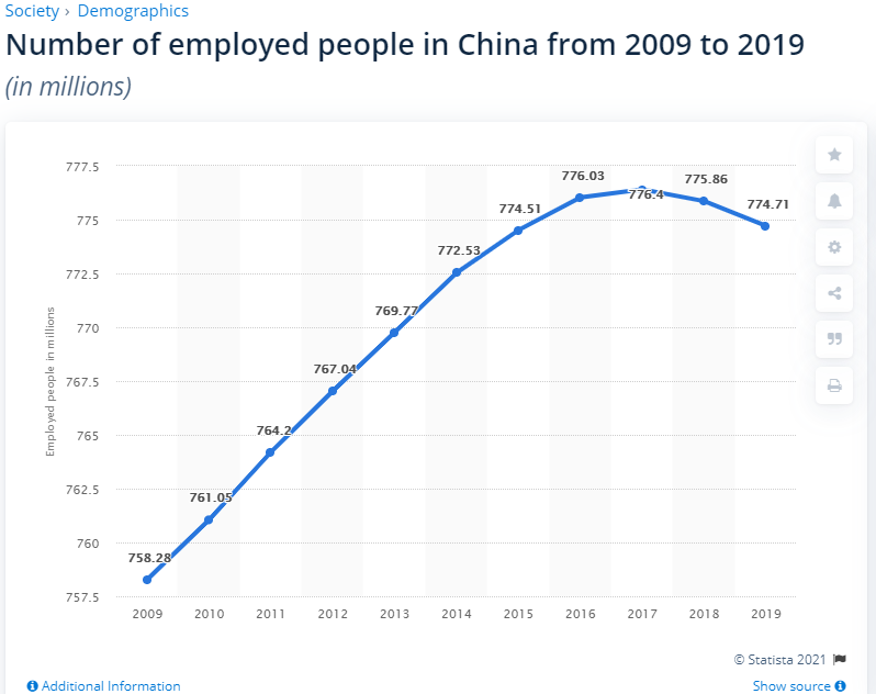 Czy Chiny się zestarzeją, zanim przegonią świat?